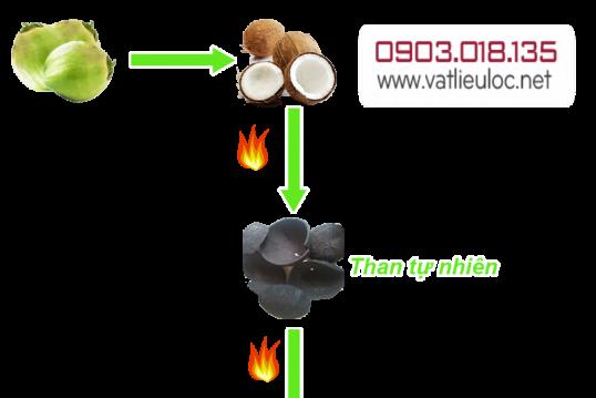 Than sạch không khói và Quy trình sản xuất than sạch không khói – Vật liệu lọc